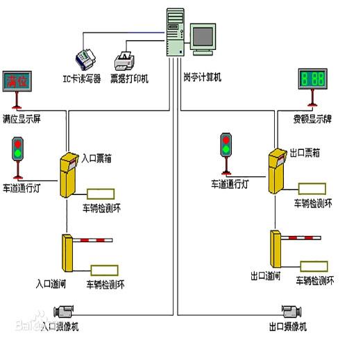 安阳停车场系统
